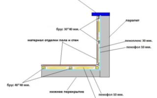 Утепление балкона пеноплексом своими руками: инструкция