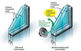 Шумоизоляция окон в Москве — Заказать окна с максимальной шумоизоляцией