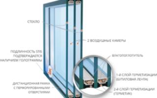 Стеклопакеты СТИС — теплопакеты от производителя