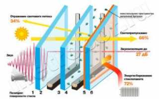 Особенности остекления балконов