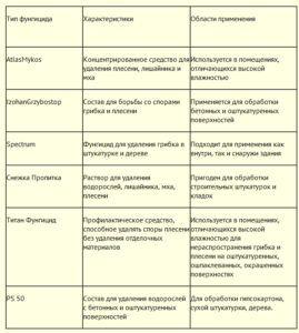 список фунгицидов