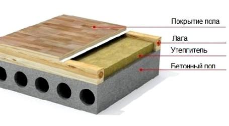 деревянный пол на лоджии