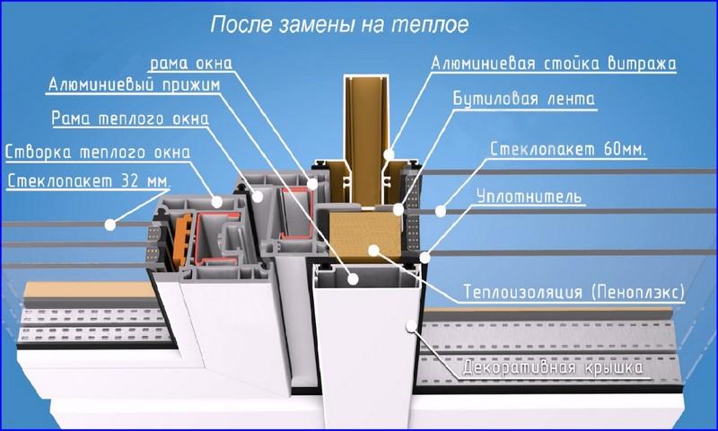строение фасадного алюминиевого профиля