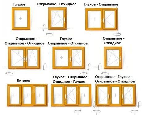 Типы открывания деревянных окон