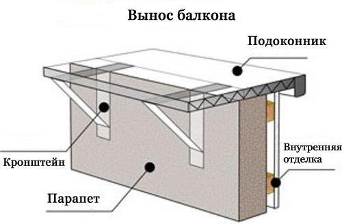 расширение балкона своими руками