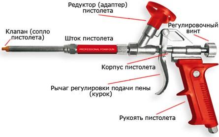 пистолет для полиуретановой пены