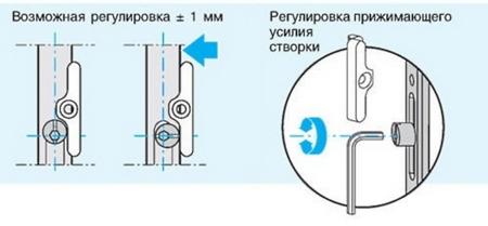 регулировка пластиковых балконных дверей инструкция