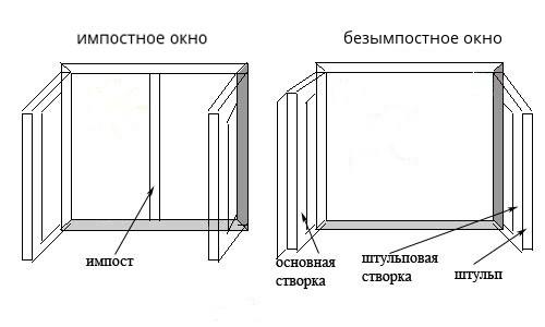 конструкция штульпового окна