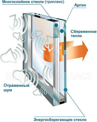 многослойное окно