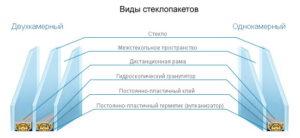 Сравнение конструкций стеклопакетов