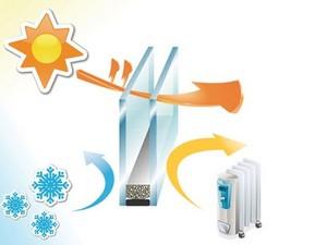 энергосберегающие окна технические характеристики