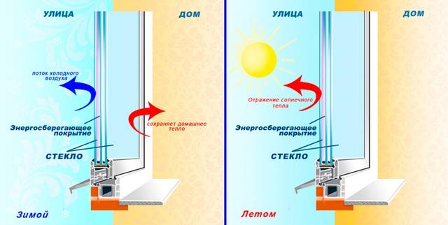 энергосберегающее напыление на окна