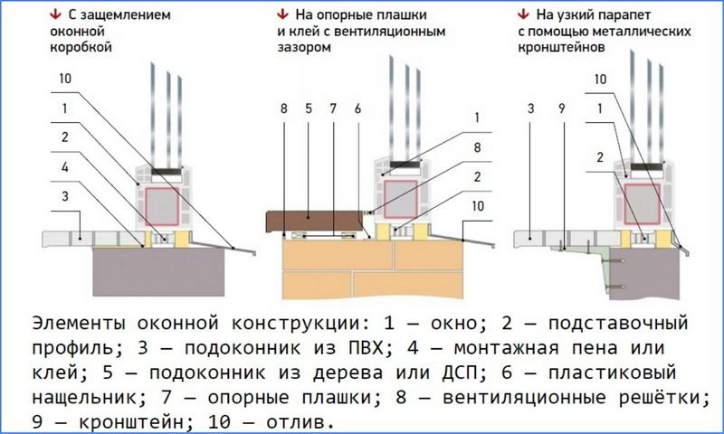 схемы монтажа подоконников