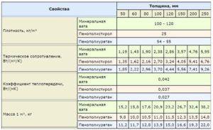 характеристики утеплителей